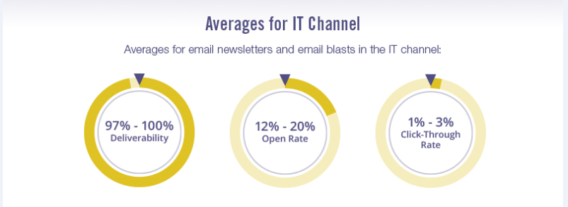 infographic showing email deliverability rates for POS and payment company email marketing
